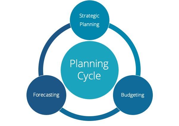planning cycle: strategic planning - budgeting - forecasting
